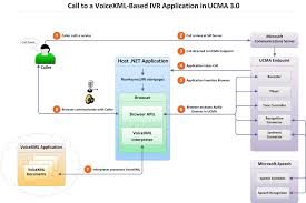 diagram of a voicexml callcall to a voicexml based ivr application
