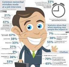 top nonverbal mistakes made during a job interview pro resume job interview mistakes