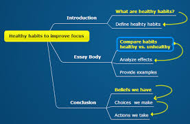 mind map essay improve your writing skills with mind mapping  mindomo blog gather inspiring resources to develop your