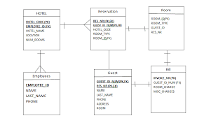 sql   entity relationship diagram for hotel   stack overflowenter image description here