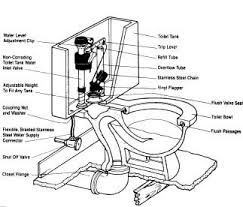 Image result for toilet parts pictures