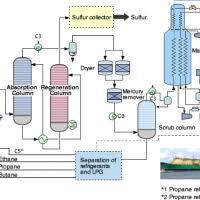 liquefied natural gas process diagram   printable wiring diagram        natural gas process flow diagram on liquefied natural gas process diagram