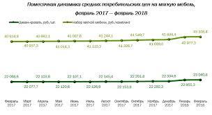 Наиболее <b>дешевая мягкая мебель в</b> России продается в ...