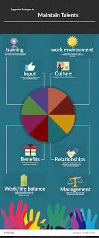 reducing employee turnover rates in the it industry infographic employee turnover rates