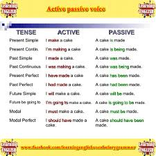 learn the difference active and passive voice using pictures learn the difference active and passive voice using pictures english lesson