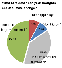 of australians skeptics of man made global warming  dont  csiro survey australian climate change attitudes
