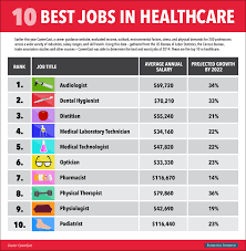 the hottest jobs in healthcare business insider bi graphics healthcare jobs