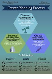 career planning career planning process website cropped career career planning career planning process website cropped career development career and career planning