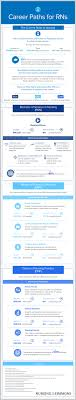 career paths for rns infographic blog career paths for rns infographic