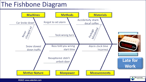 cause and effect   ishikawa diagram   fishbone diagram powerpoint    cause and effect   ishikawa diagram   fishbone diagram powerpoint presentation