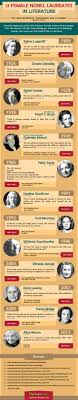 best ideas about nobel prize in literature 13 female nobel laureates in literature writers write