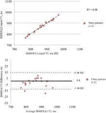 Reproducibility of native myocardial <b>T1</b> mapping in the assessment ...