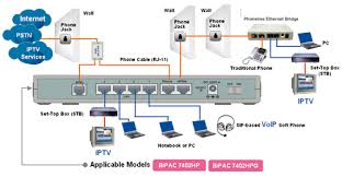 home wired network diagram   network diagram layouts home network    billion products for ssl vpn adsl modemrouter wireless adsl