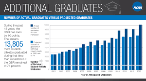 student athletes earn diplomas at record rate org the over the past 13 years as standards strengthened and the graduation success rate increased nearly 14 000 more student athletes graduated from college