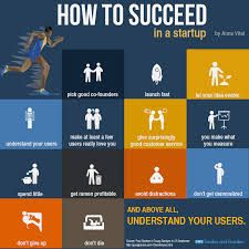 we explain entrepreneurship and startups visually through <a href how to succeed in startups