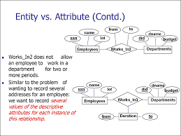 entity relationship model lecture   attribute contd from ssn d lot did works in2 employees works in2 does not allow an employee to work in a department for two or more periods