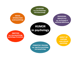 What is humor  An attempt at definition    Psychology of Humor Psychology of Humor