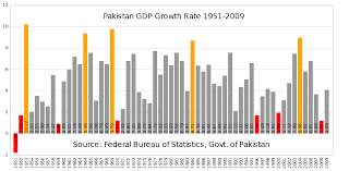 economic development of essay south asia lse why is economic growth across n states uneven south asia lse why is economic growth across n states uneven