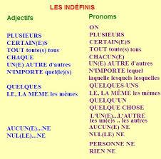 Resultado de imagen de les indéfinis adjectifs et pronoms
