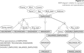 Er Diagram For Payroll System Chapter Er Diagram For Payroll System