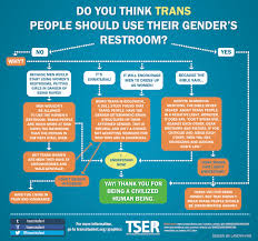 restroom chart trans student educational resources