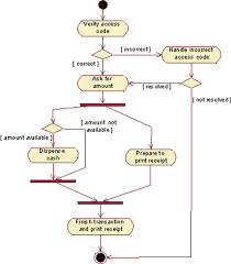 activity diagrams  what they are and how to use themsimplified activity diagram