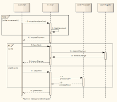 combined fragment  enterprise architect user guide sdinteractionfragment