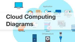 cloud computing architecture diagrams   cloud computing diagrams    cloud computing  architecture diagrams  cloud computing architecture  how cloud computing works  amazon