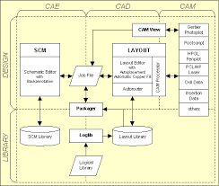 bartels autoengineer® design database  ddb figure   bartels autoengineer system flow diagram