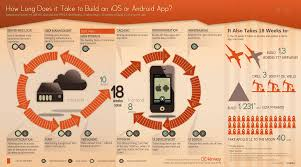 building an ios or android app how long will your labor of love how long does it take to build an