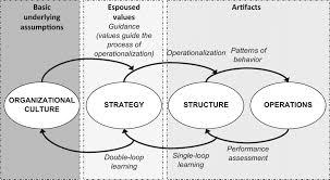 dissertation organizational culture blog organisation structure and culture saifansary blog organisation structure and culture saifansary · air organizational culture essay