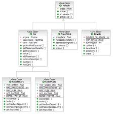 reverse engineering uml class and sequence diagrams from java code    inheritance tree diagram   attributes and the tree style routing connections