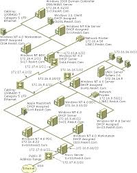 network infrastructure    example of a physical network diagram  cc  dgbo   en us technet    gif