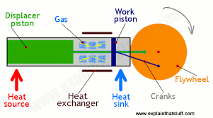 How do <b>Stirling engines</b> work? - Explain that Stuff
