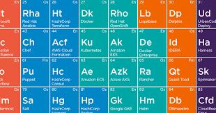 <b>Periodic Table of</b> DevOps Tools   Digital.ai