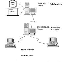 zhtech  gt  client server applicationthe following diagram outlines a very simplistic n tier layout  the network server is not shown  it    s assumed that it is already in place