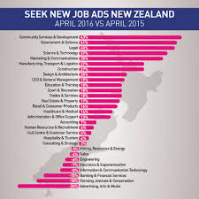 salary job trends seek employment summary 2016 career for auckland the volume of new job ads were down slightly in and the region has also experienced a tightening of candidate availability in recent