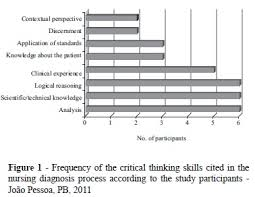 The Importance of Critical Thinking Skills in Nursing Work   Chron com   Houston Chronicle