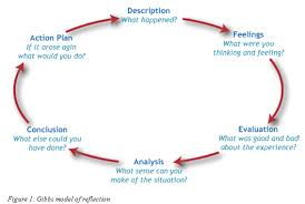 how to write a reflective essay  the writepass journal models of reflection