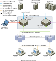 four vlan network configurationa  vlan network configuration