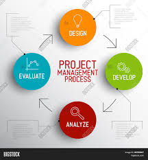 images of project management process diagram   diagramsvector project management process diagram concept stock vector