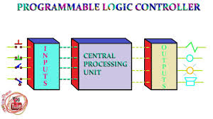 plc block diagram programmable logic control block diagram    plc block diagram programmable logic control block diagram animation