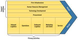 value chain if the company marketing essay