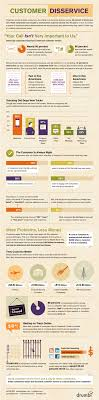 17 best images about customer service infographics just telling me how great your customer service is doesn