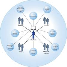 learning engage and empower office of educational technology figure 1 a model of learning powered by technology