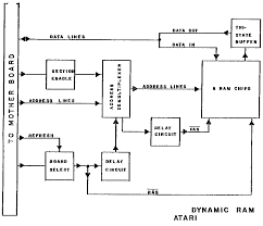 atari hardware schematics k dynamic ram  block