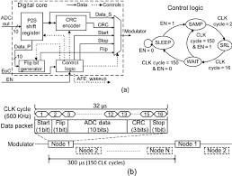 fig     digital core   a  high level block diagram   b  timing    fig     digital core   a  high level block diagram   b  timing diagram