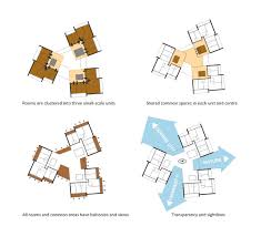 gallery of university of southern denmark student housing winning    university of southern denmark student housing winning proposal   c f  møller architects floor plan layout