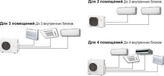 <b>Мульти Сплит Системы</b> (Кондиционеры) : Системы для 2, 3 или ...