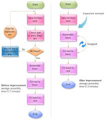 free flowchart examples downloadflowchart for gaming machine manufacturer